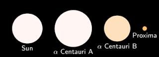 Comparación del tamaño y color de las tres estrellas de Alfa Centauri con nuestro sol