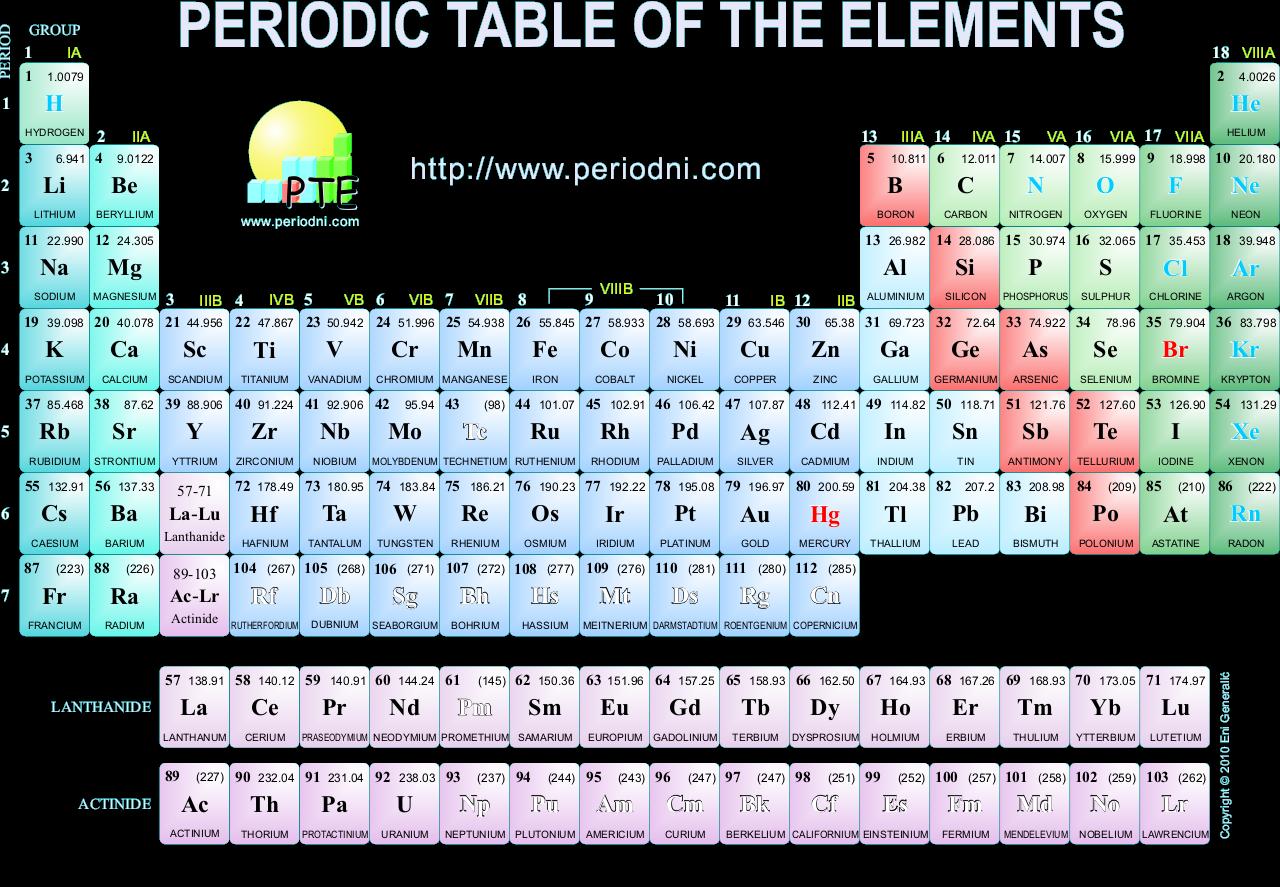 Chemistry 35 Unsur Unsur Dalam Kehidupan Sehari Hari