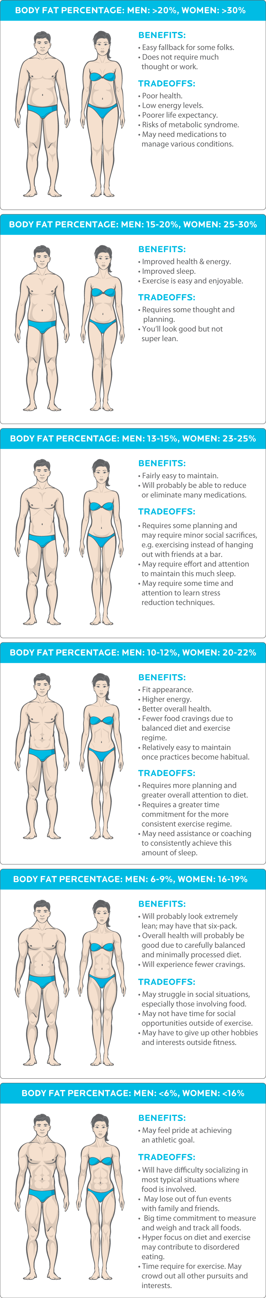 body fat percentage chart abs