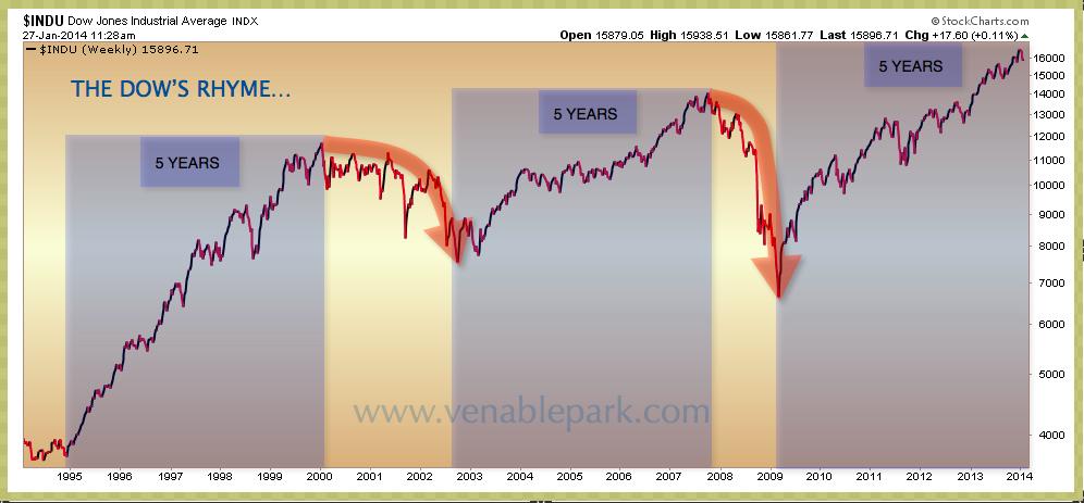 Dow's 5 year rhyme