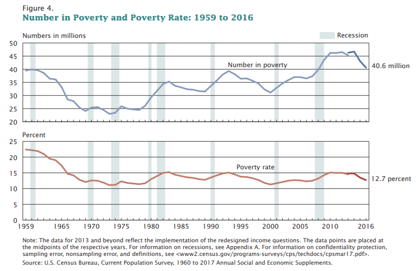 File:Number in Poverty and Poverty Rate 1959 to 2011. United States..PNG