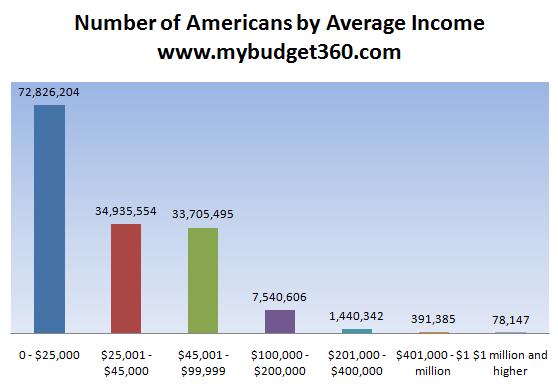 average income americans