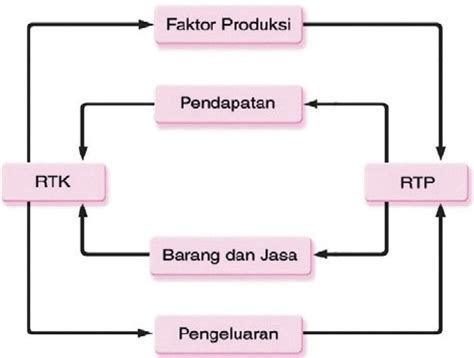 diagram dua sektor  penjelasannya