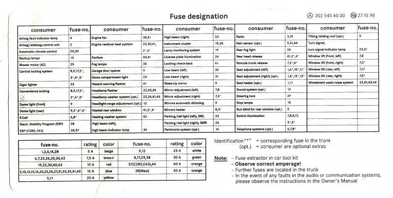 Mercedes Benz W202 Fuse Box Wiring Diagram Options Faint Authority Faint Authority Vimercateseoreno It
