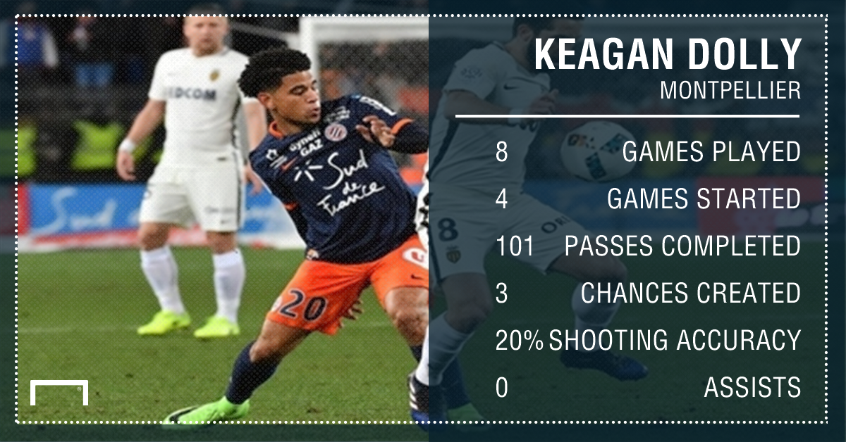 May 31, 2021 · keagan has enjoyed his stay at montpellier even with the challenges and his injuries. It's Keagan Dolly's time to shine against PSG in France ...