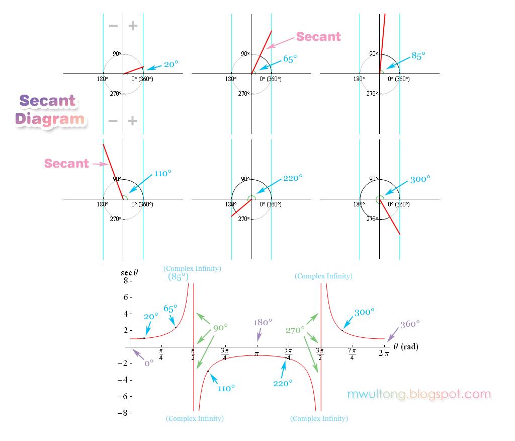 시컨트; Secant Diagram, Sec Graph