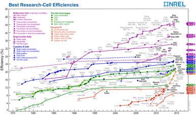 Solar Efficiency NREL