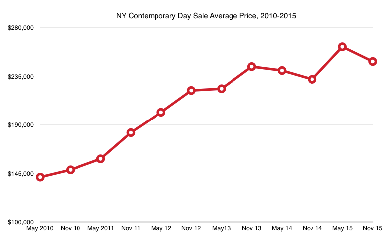 NY Contemporary Day Sale Average Price, 2010-2015