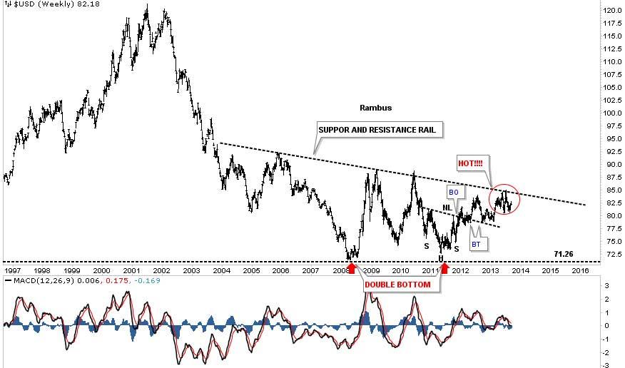 Rambus-us-dollar-index-2