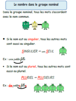 Les leçons d'orthographe CE1/CE2