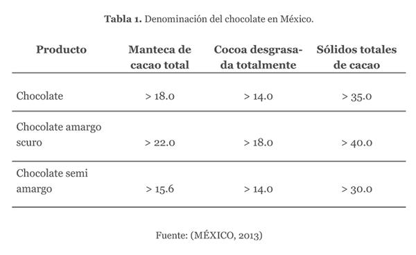 Denominación del chocolate en México