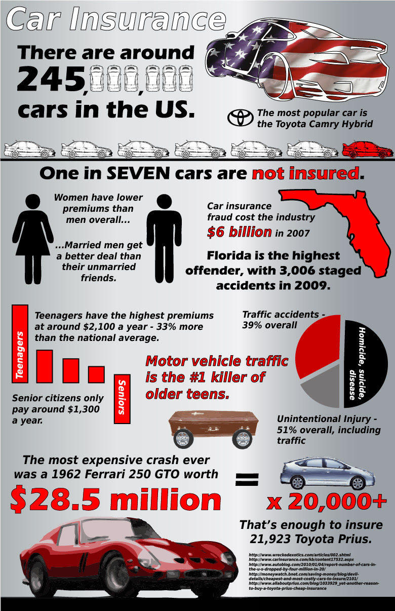 The general auto insurance quote - insurance