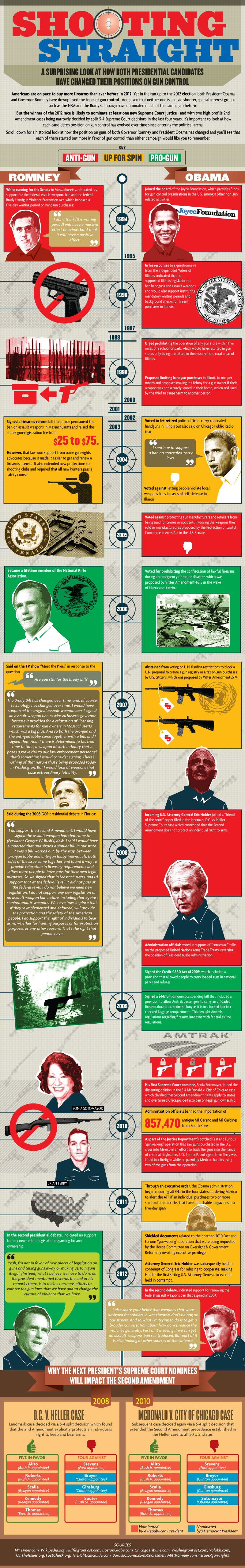 Shooting Straight: A Surprising Look At How Both Presidential Candidates Have Changed On Gun Control [INFOGRAPHIC]