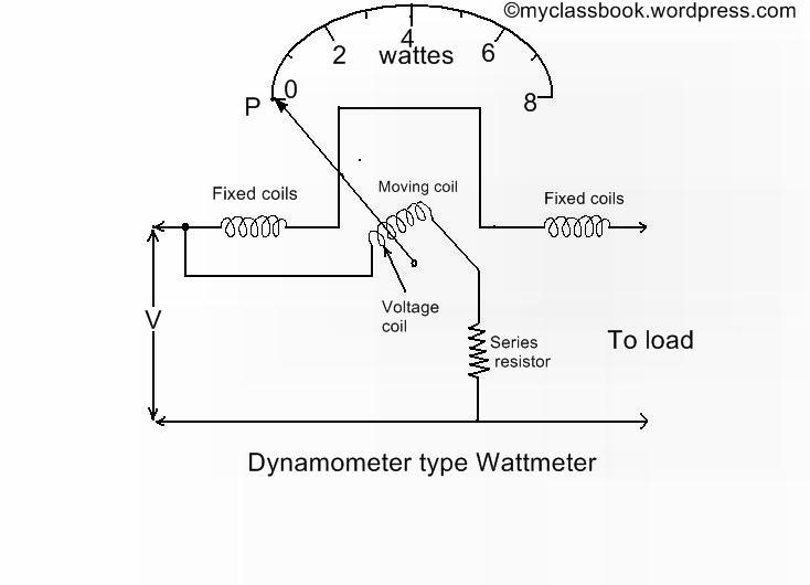 dynamometer type wattmeter