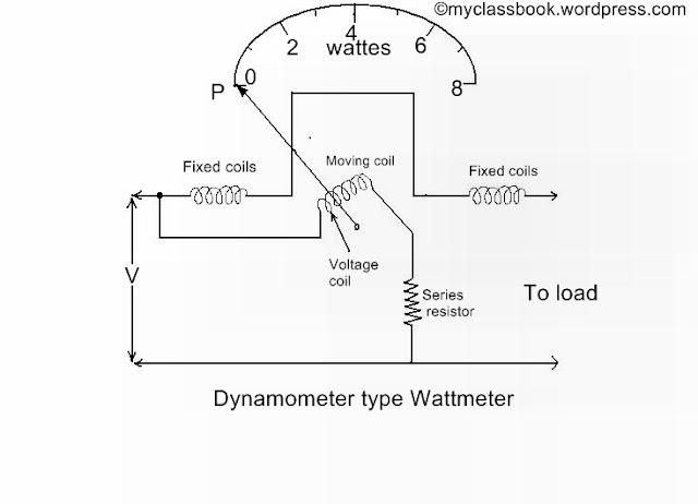 Dynamometer Type Wattmeter - Construction and working principle