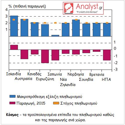 ΓΡΑΦΗΜΑ - Κόσμος, τα προϋπολογισμένα επίπεδα του πληθωρισμού καθώς και της παραγωγής ανά χώρα.