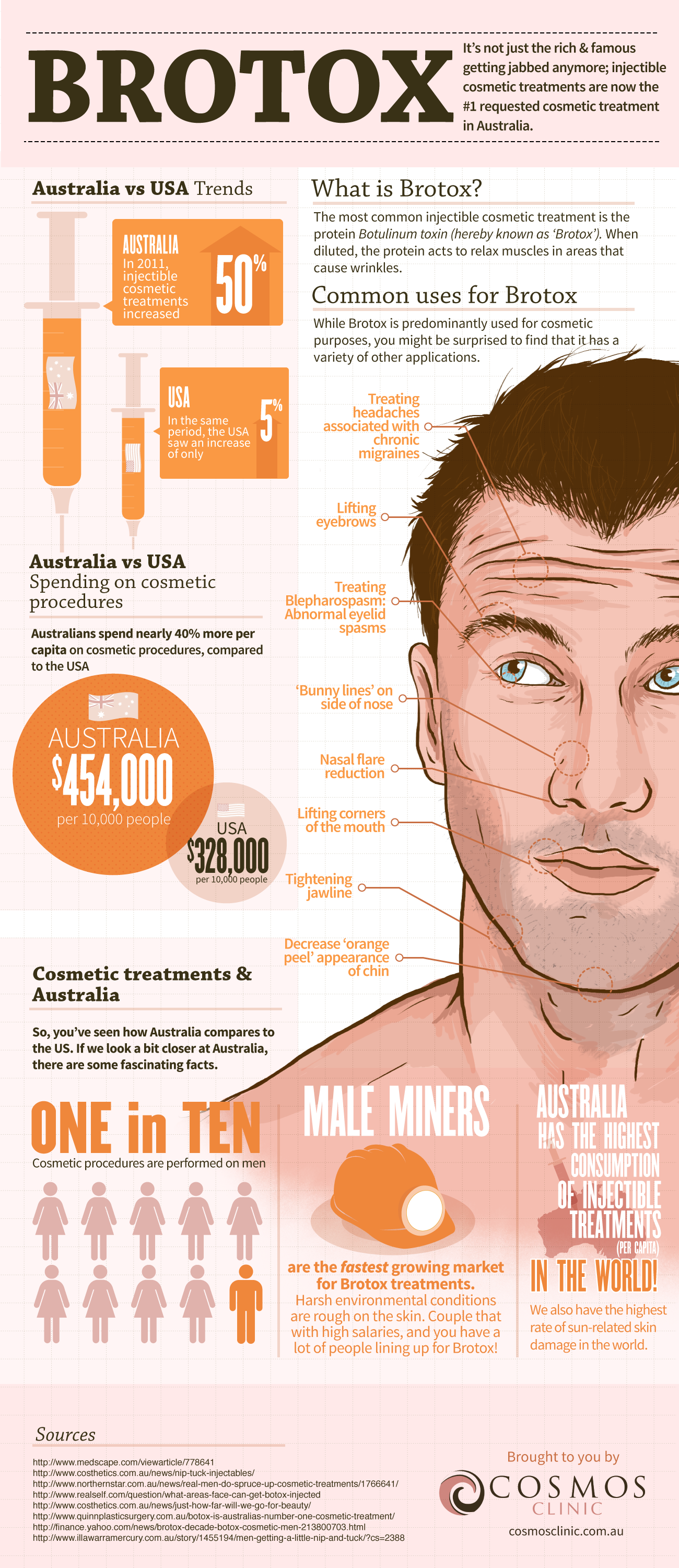 Infographic: Brotox - More Australian Men Turning to Brotox