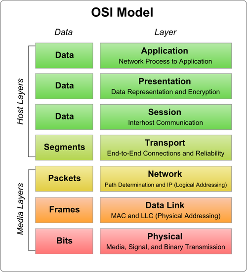 Osi reference model free computer networking preparation osi reference model ccuart Gallery