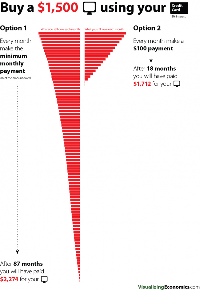 Pay off your credit card debt infographic