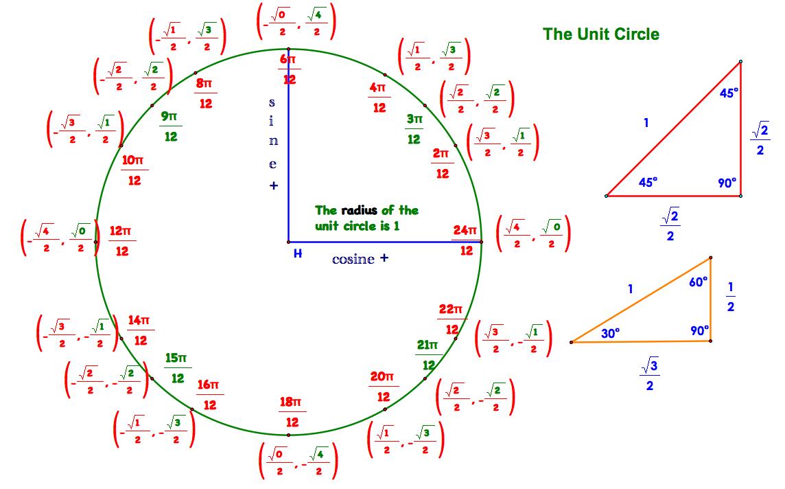 Unit Circle Java – unit circle