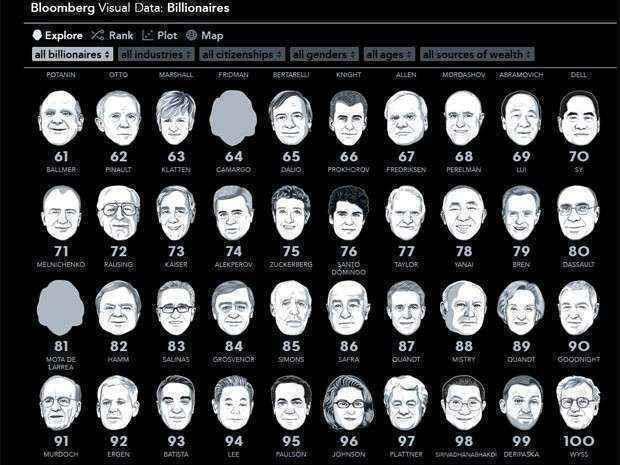 Na terça, o presidente-executivo da holding EBX  ocupava a 93ª posição (Reprodução Bloomberg)