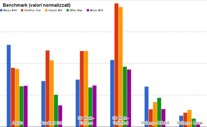 benchmark meizu mx4