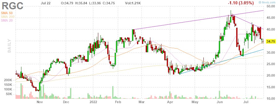 RGC Regal Entertainment Group daily Stock Chart