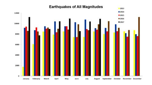 All Earthquakes for Jan 2013 to Aug 2017
