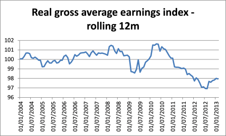 Italy real average earnings