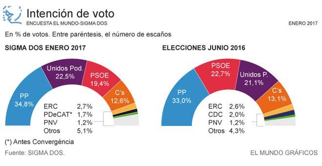 El PP sigue subiendo y el PSOE, desplomándose, según la primera encuesta de 2017. Fuente: 'El Mundo'