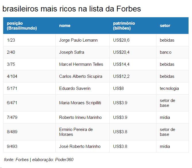lista_forbes_brasileiros1_02mar2017