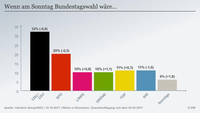 Infografik Deutschlandtrend Sonntagsfrage Okt.2017
