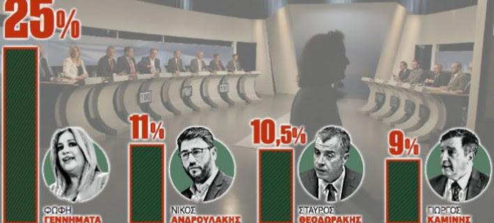 «Σφαγή» για την ηγεσία της Κεντροαριστεράς - Τι δείχνουν οι μετρήσεις για τη δεύτερη θέση