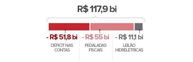 VALE ESTE selo rombo Orçamento 2015 com pedaladas fiscais (Foto: Editoria de arte/G1)