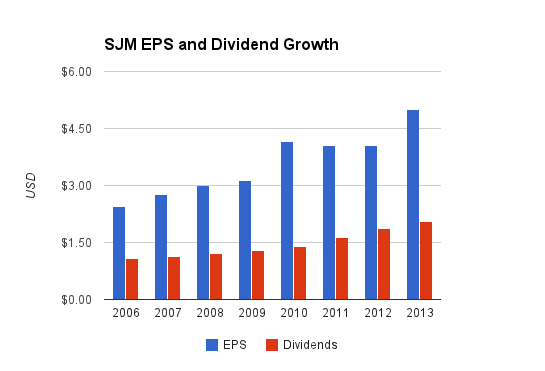 Smuckers Dividends