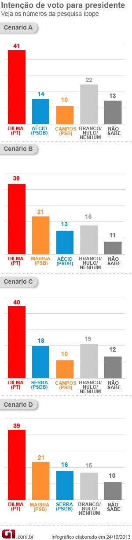 Gráfico pesquisa Ibope presidente / VALE ESTA (Foto: Editoria de Arte / G1)