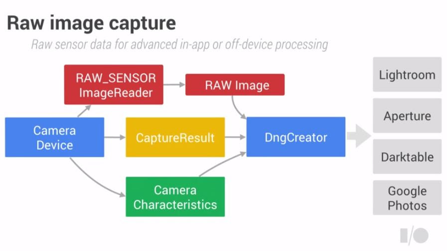 Android L RAW Support