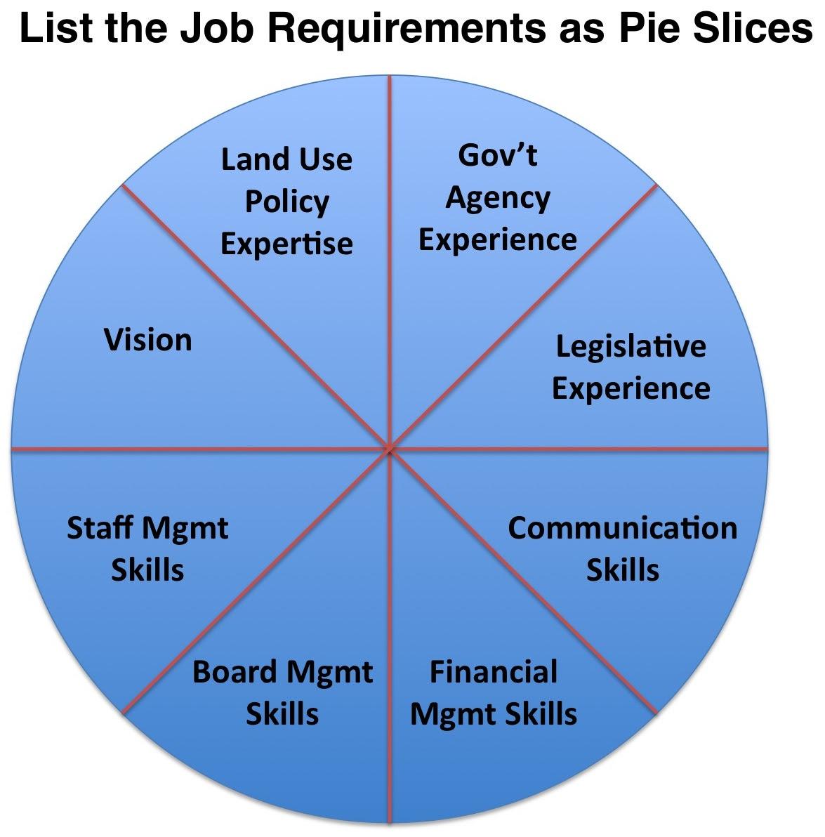 Steve Blank Hiring – Easy as Pie