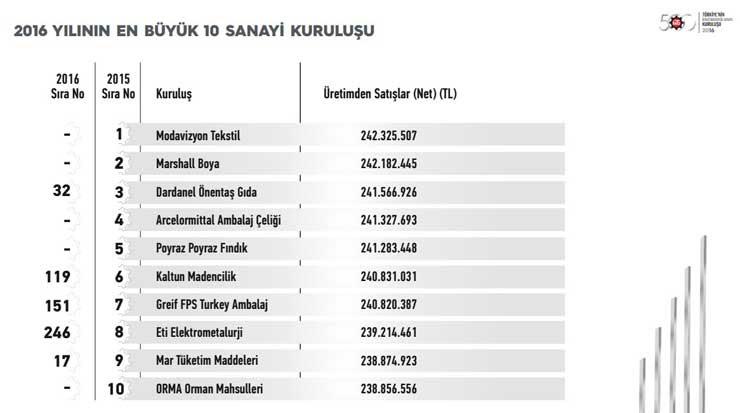 özdoğrular Türkiyenin Ikinci 500 Büyük Sanayi Kuruluşu 2016 Açiklandi