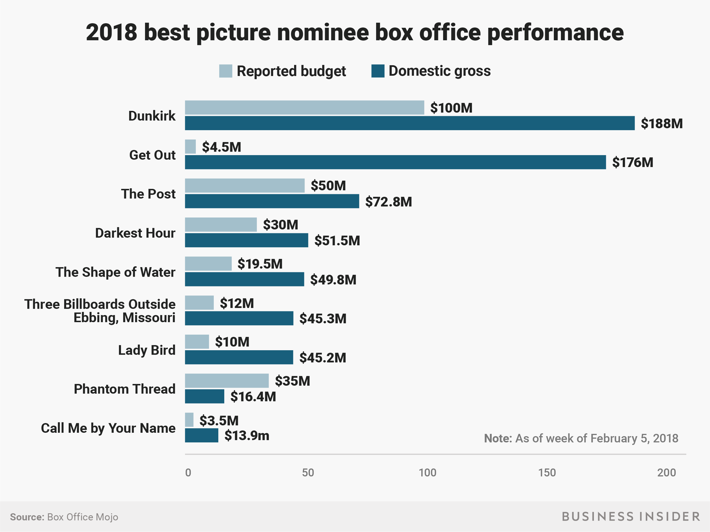 2018 Oscar best picture nominees: box office numbers ...
