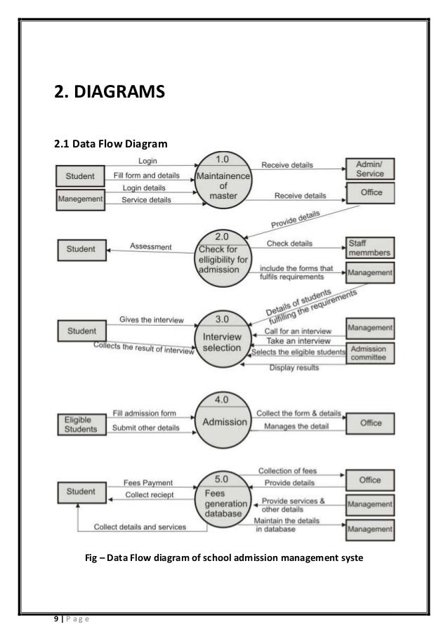 New Dfd Diagram For Student Information Management System