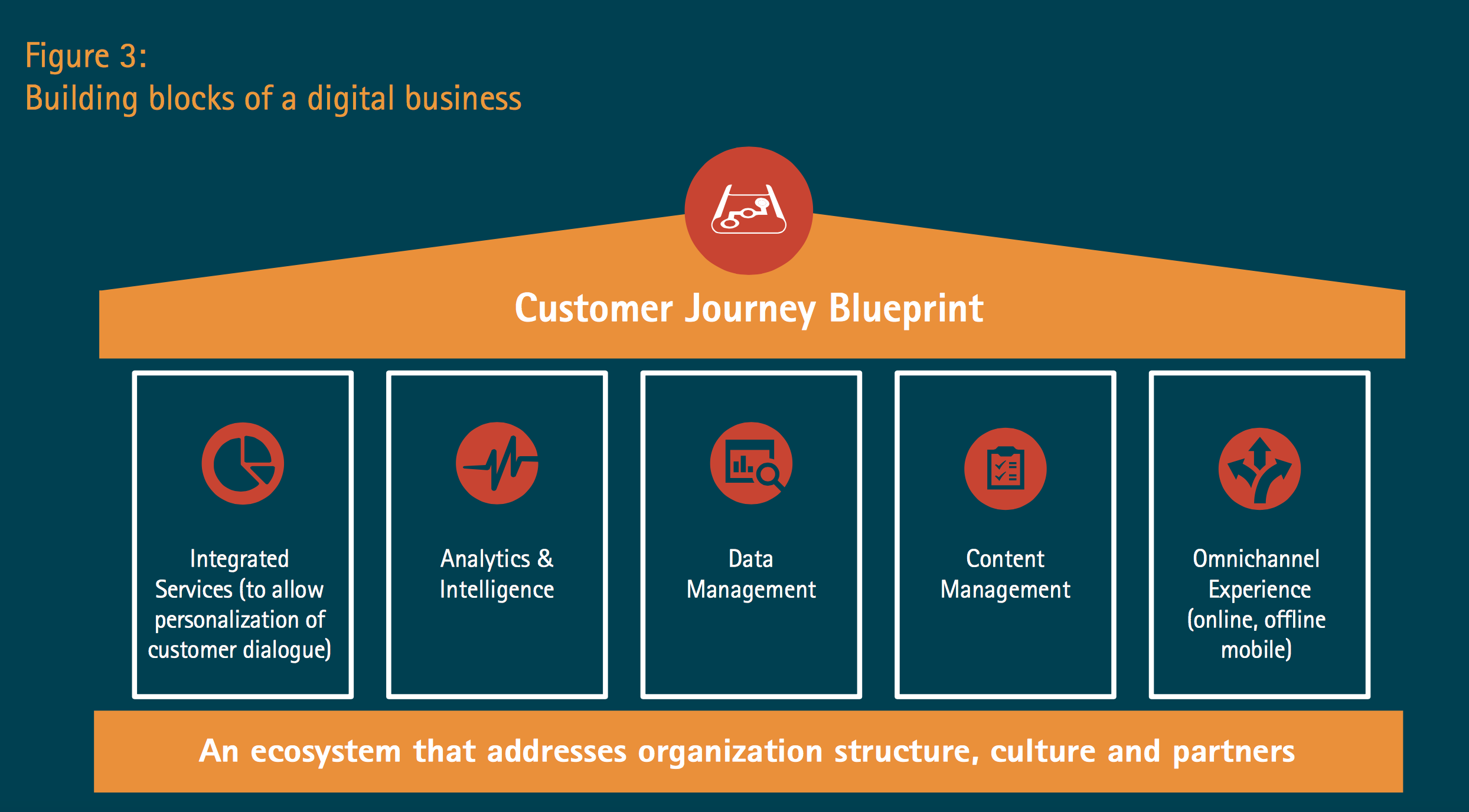 Digital Transformation And What Leading Consulting Firms Have To Say About It 1