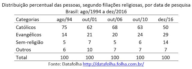 A transição religiosa em ritmo acelerado no Brasil