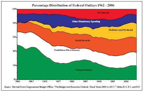 How Much Federal Spending Is Uncontrollable?