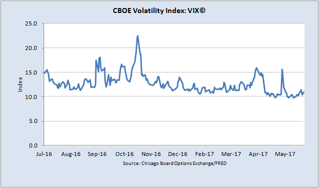 Low volatility in the market