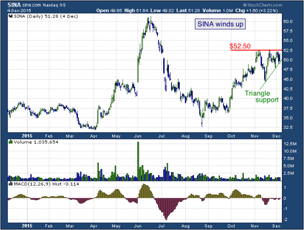 1-year chart of Sina (NASDAQ: SINA)