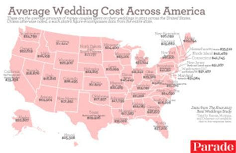 What is the Average Cost of a Wedding in the USA @ Working