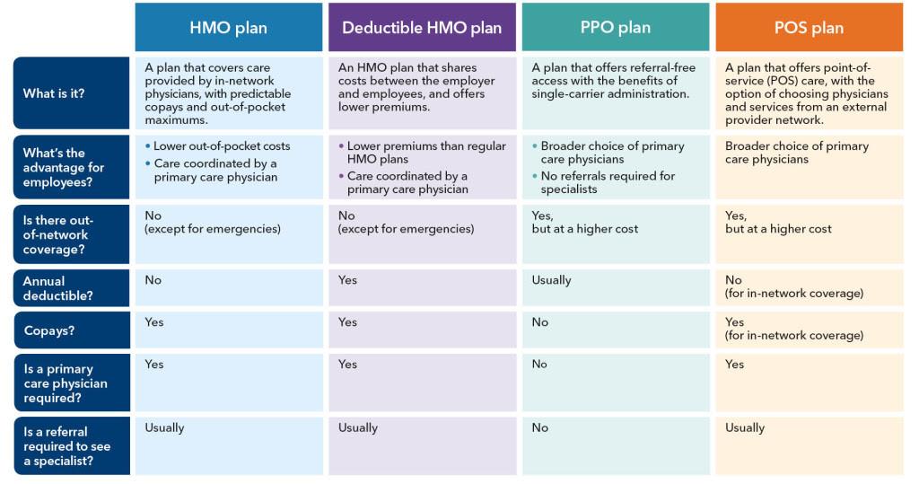 Comparing Health Plan Types Kaiser Permanente