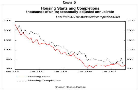 And housing starts finally bottomed