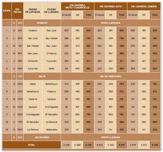 Cronograma Dakar 2014